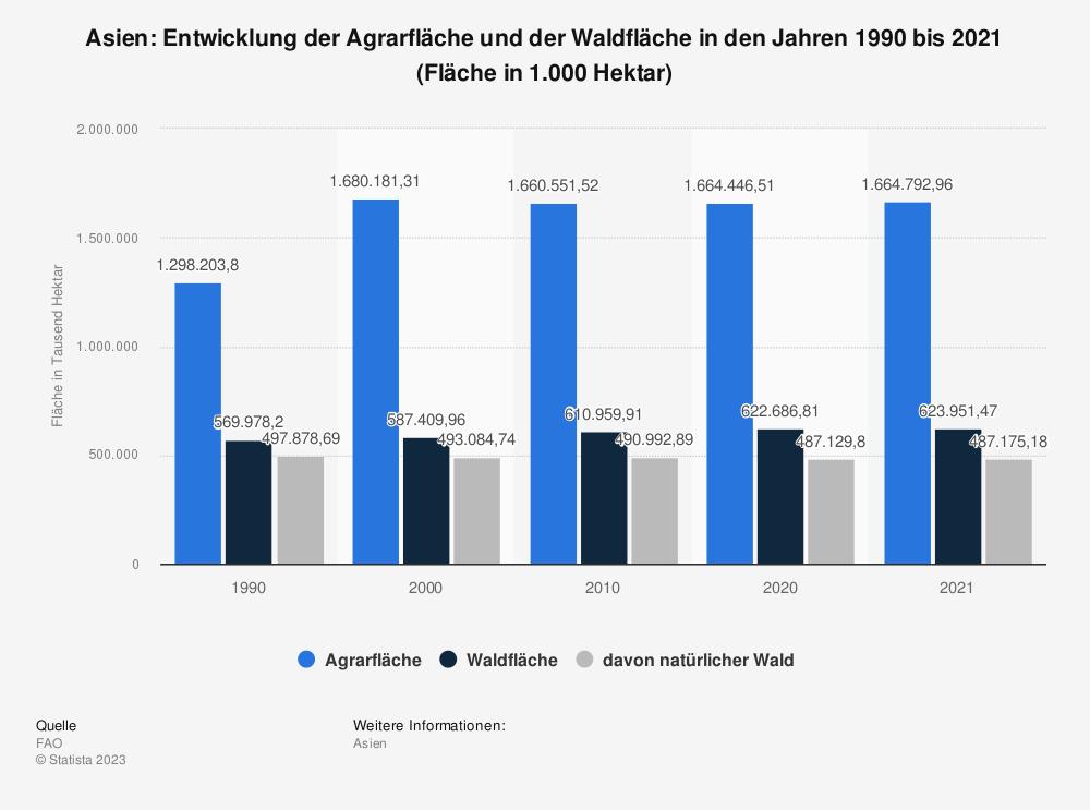 Statistik: Asien: Entwicklung der Agrarfläche und der Waldfläche in den Jahren 1990 bis 2019 (Fläche in 1.000 Hektar)   Statista