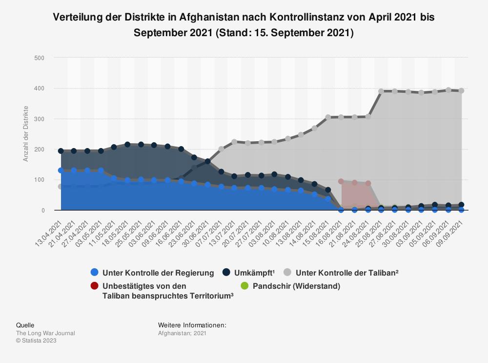 Statistik: Verteilung der Distrikte in Afghanistan nach Kontrollinstanz von April 2021 bis September 2021 (Stand: 15. September 2021) | Statista