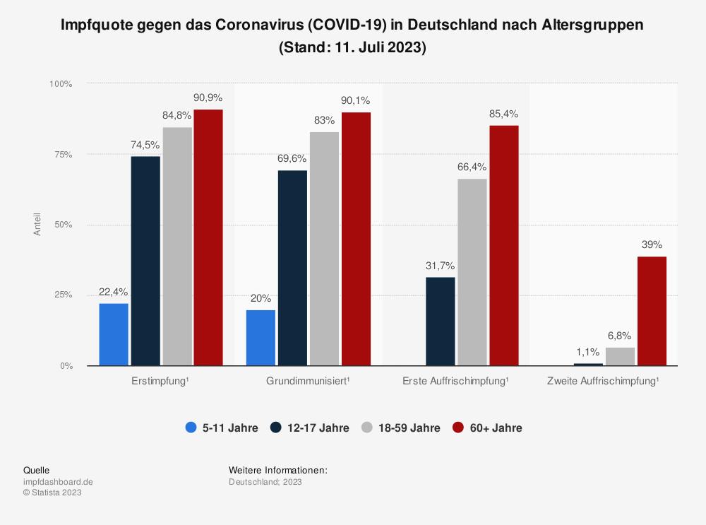 Statistik: Impfquote gegen das Coronavirus (COVID-19) in Deutschland nach Altersgruppen (Stand: 15. Oktober 2021) | Statista