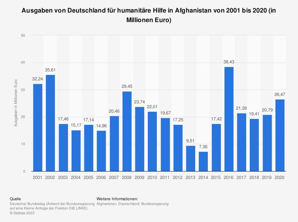 Statistik: Ausgaben von Deutschland für humanitäre Hilfe in Afghanistan von 2001 bis 2020 (in Millionen Euro) | Statista