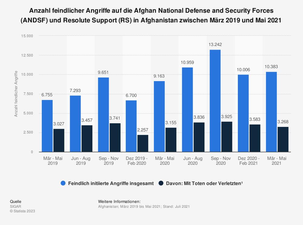 Statistik: Anzahl feindlicher Angriffe auf die Afghan National Defense and Security Forces (ANDSF) und Resolute Support (RS) in Afghanistan zwischen März 2019 und Mai 2021 | Statista