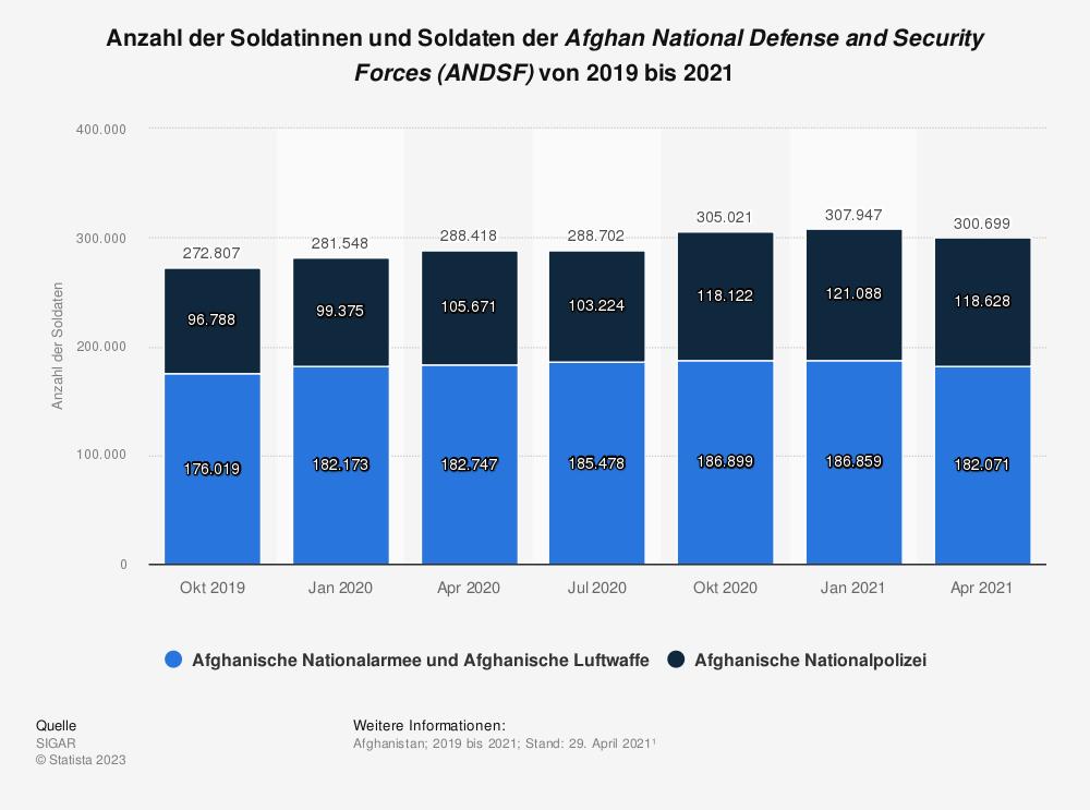 Statistik: Anzahl der Soldatinnen und Soldaten der <em>Afghan National Defense and Security Forces (ANDSF)</em> von 2019 bis 2021   Statista