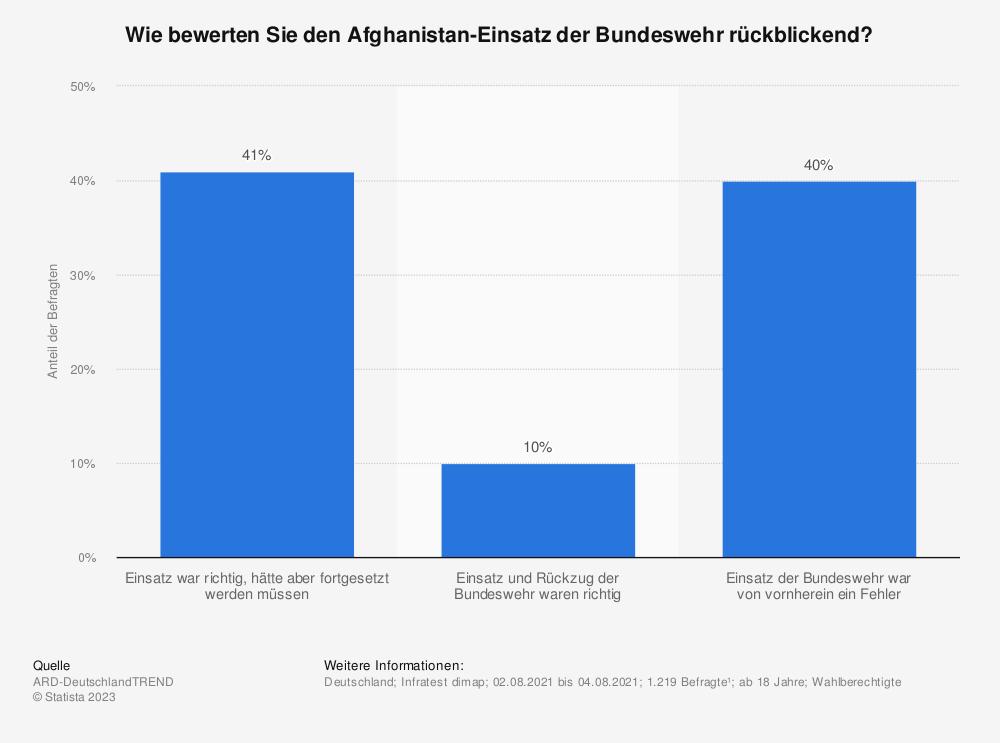 Statistik: Wie bewerten Sie den Afghanistan-Einsatz der Bundeswehr rückblickend? | Statista