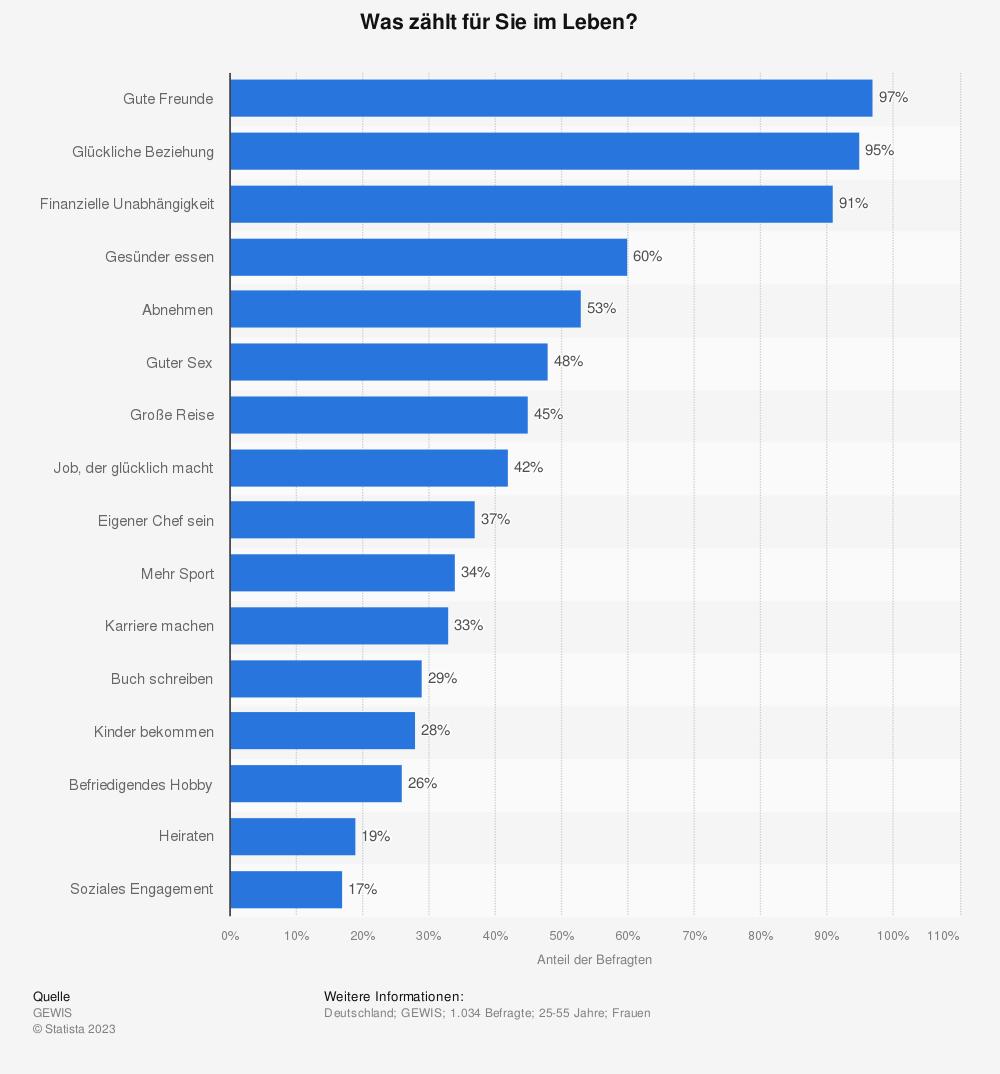 Statistik: Was zählt für Sie im Leben? | Statista