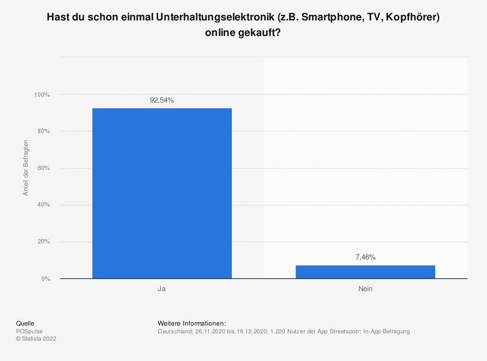Statistik: Hast du schon einmal Unterhaltungselektronik (z.B. Smartphone, TV, Kopfhörer) online gekauft? | Statista