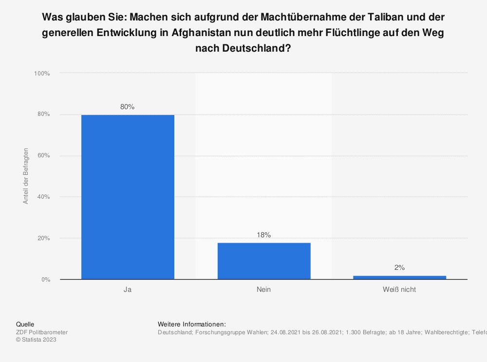 Statistik: Was glauben Sie: Machen sich aufgrund der Machtübernahme der Taliban und der generellen Entwicklung in Afghanistan nun deutlich mehr Flüchtlinge auf den Weg nach Deutschland?   | Statista