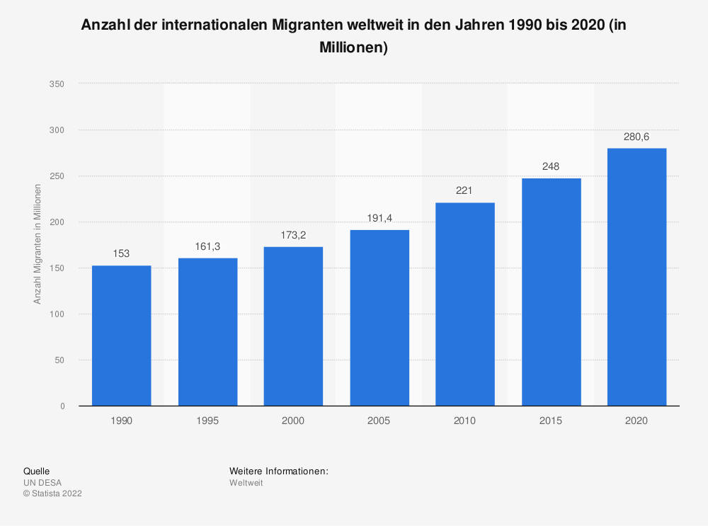Statistik: Anzahl der internationalen Migranten weltweit in den Jahren 1990 bis 2020 (in Millionen) | Statista