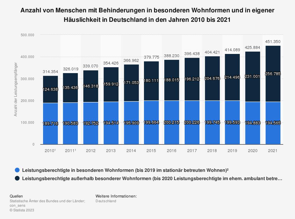 Statistik: Anzahl von Menschen mit Behinderungen im ambulanten und im stationären betreuten Wohnen in den Jahren 2010 bis 2019 | Statista