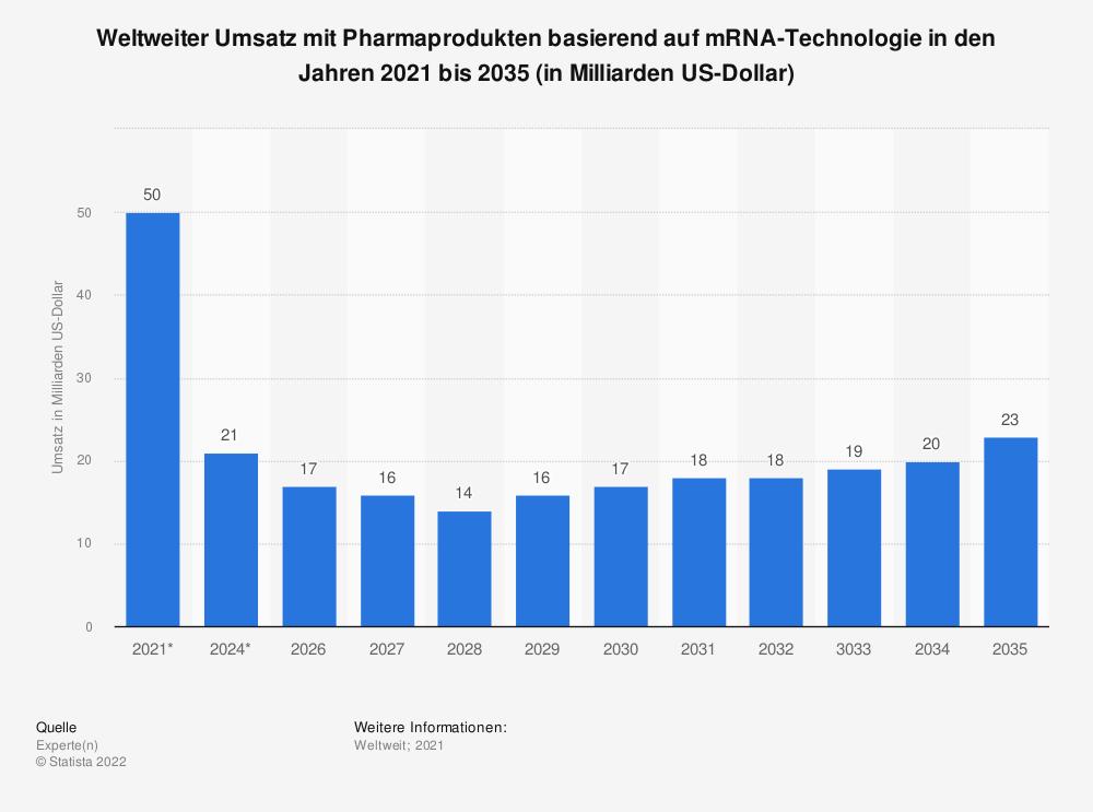 Statistik: Weltweiter Umsatz mit Pharmaprodukten basierend auf mRNA-Technologie in den Jahren 2021 bis 2035  (in Milliarden US-Dollar) | Statista