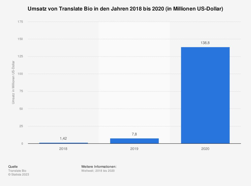 Statistik: Umsatz von Translate Bio in den Jahren 2018 bis 2020 (in Millionen US-Dollar) | Statista