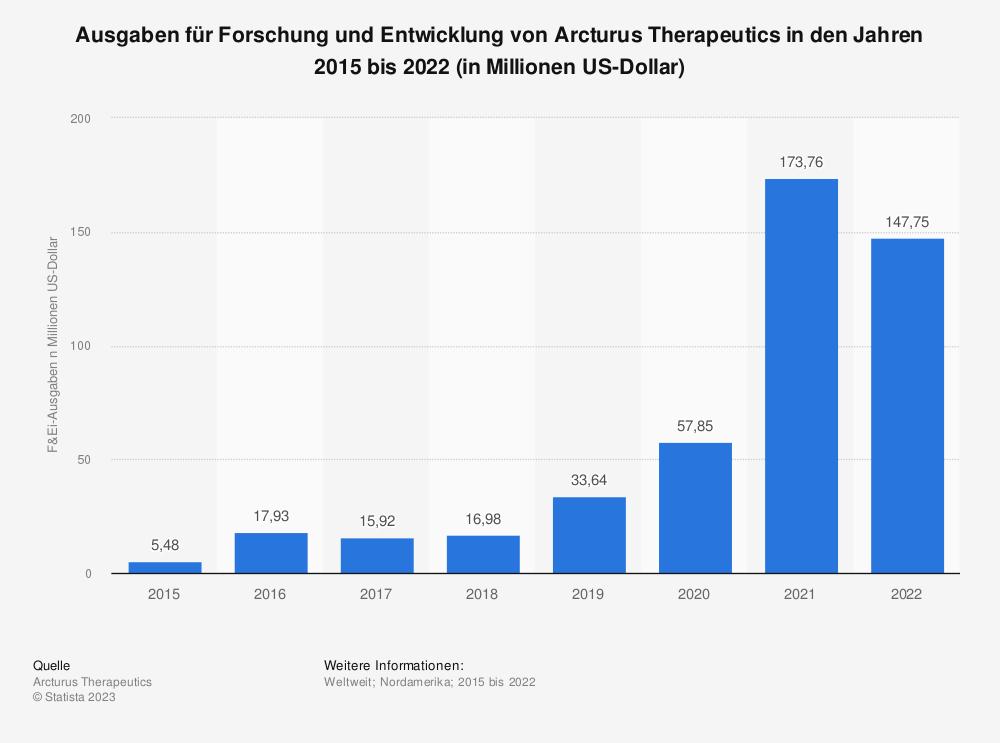 Statistik: Ausgaben für Forschung und Entwicklung von Arcturus Therapeutics in den Jahren 2015 bis 2020 (in Millionen US-Dollar) | Statista