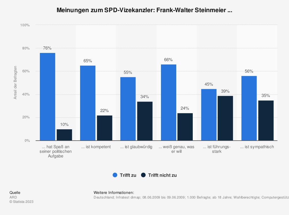 Statistik: Meinungen zum SPD-Vizekanzler: Frank-Walter Steinmeier ... | Statista