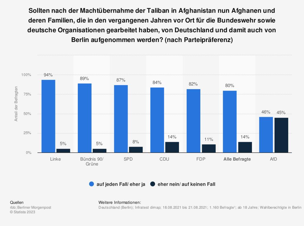 Statistik: Sollten nach der Machtübernahme der Taliban in Afghanistan nun Afghanen und deren Familien, die in den vergangenen Jahren vor Ort für die Bundeswehr sowie deutsche Organisationen gearbeitet haben, von Deutschland und damit auch von Berlin aufgenommen werden? (nach Parteipräferenz) | Statista