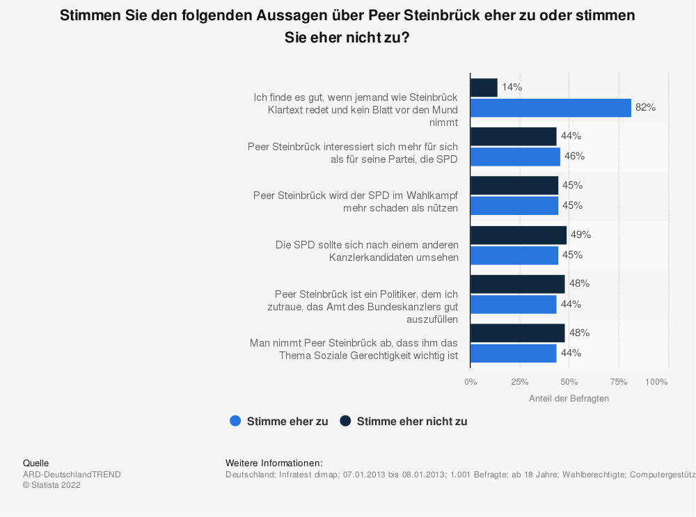 Statistik: Stimmen Sie den folgenden Aussagen über Peer Steinbrück eher zu oder stimmen Sie eher nicht zu? | Statista