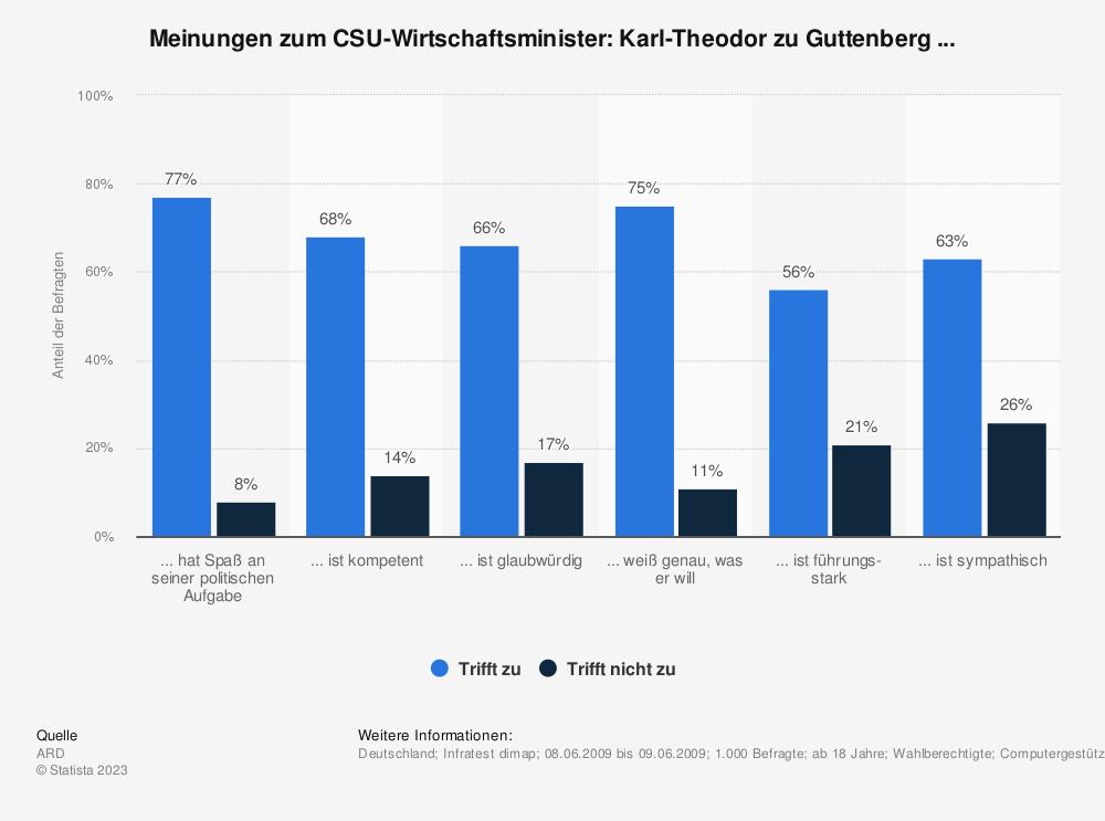 Statistik: Meinungen zum CSU-Wirtschaftsminister: Karl-Theodor zu Guttenberg ... | Statista