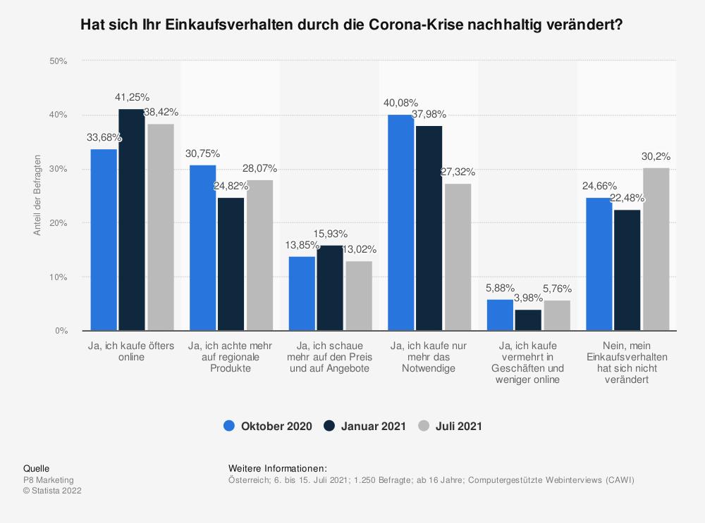 Statistik: Hat sich Ihr Einkaufsverhalten durch die Corona-Krise nachhaltig verändert?   Statista