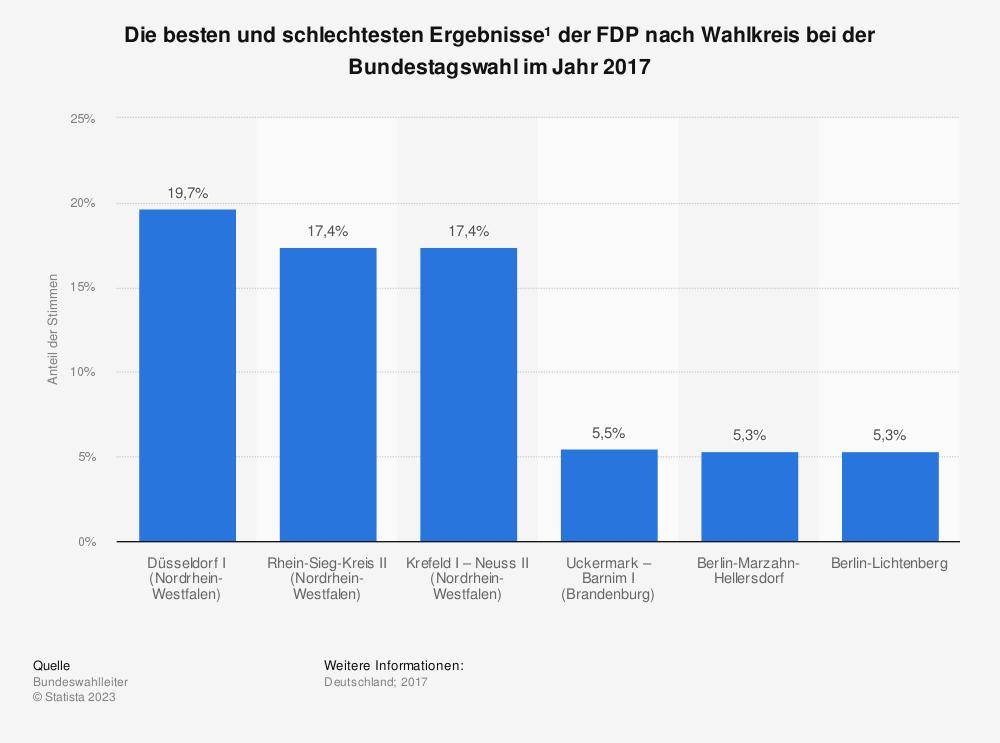 Statistik: Die besten und schlechtesten Ergebnisse¹ der FDP nach Wahlkreis bei der Bundestagswahl im Jahr 2017 | Statista