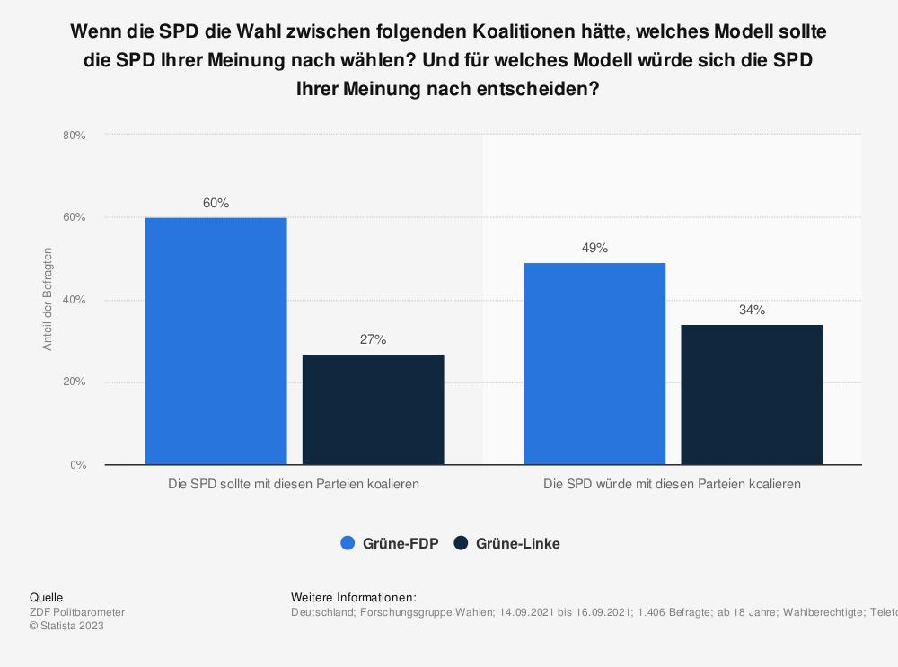 Statistik: Wenn die SPD die Wahl zwischen folgenden Koalitionen hätte, welches Modell sollte die SPD Ihrer Meinung nach wählen? Und für welches Modell würde sich die SPD Ihrer Meinung nach entscheiden? | Statista