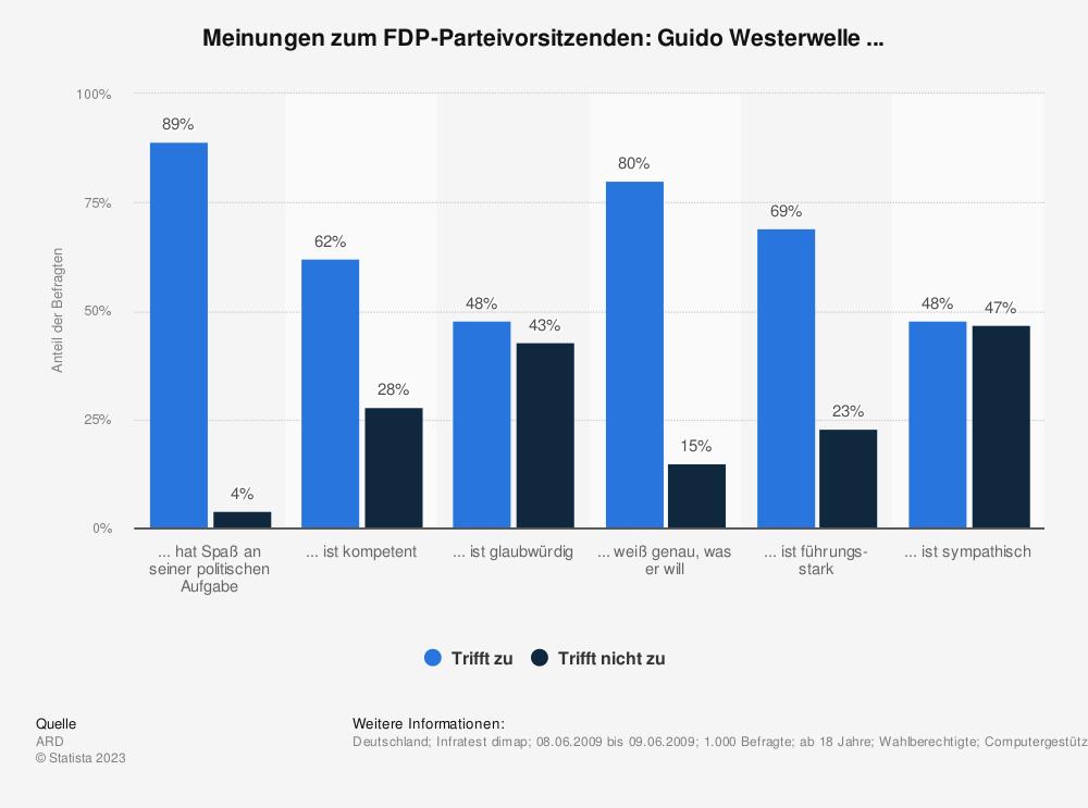 Statistik: Meinungen zum FDP-Parteivorsitzenden: Guido Westerwelle ... | Statista