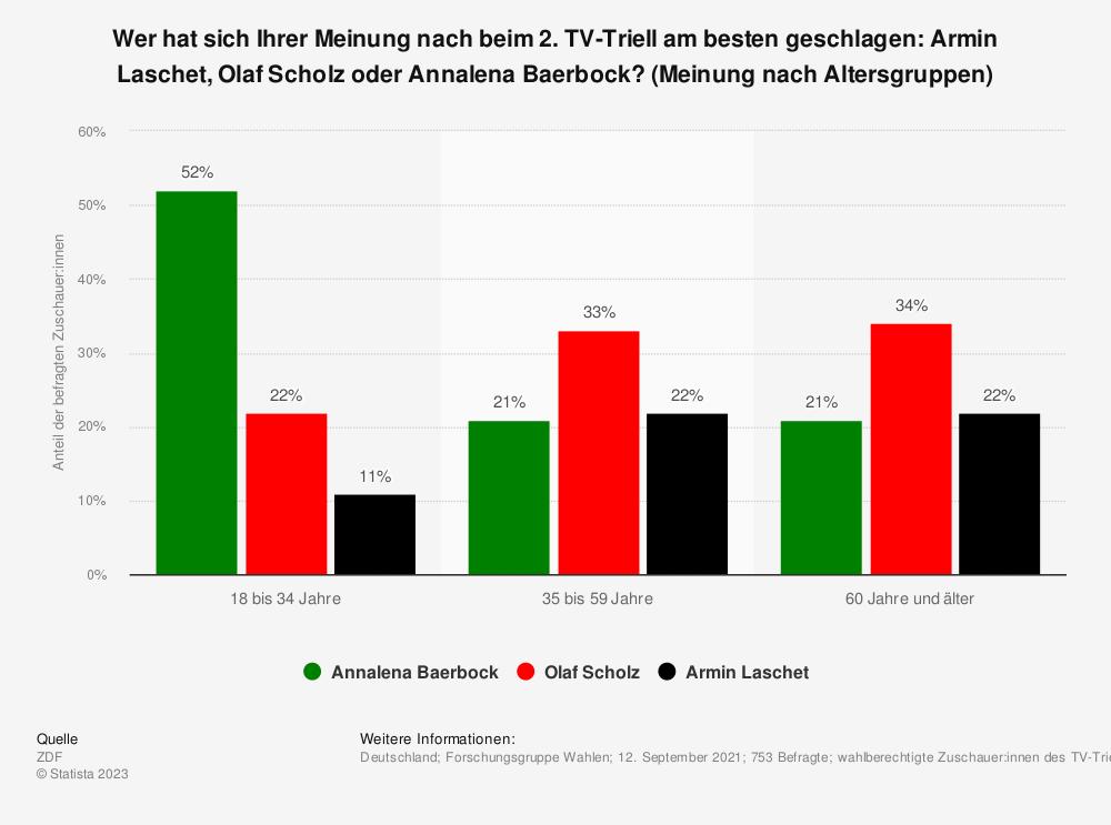 Statistik: Wer hat sich Ihrer Meinung nach beim 2. TV-Triell am besten geschlagen: Armin Laschet, Olaf Scholz oder Annalena Baerbock? (Meinung nach Altersgruppen) | Statista