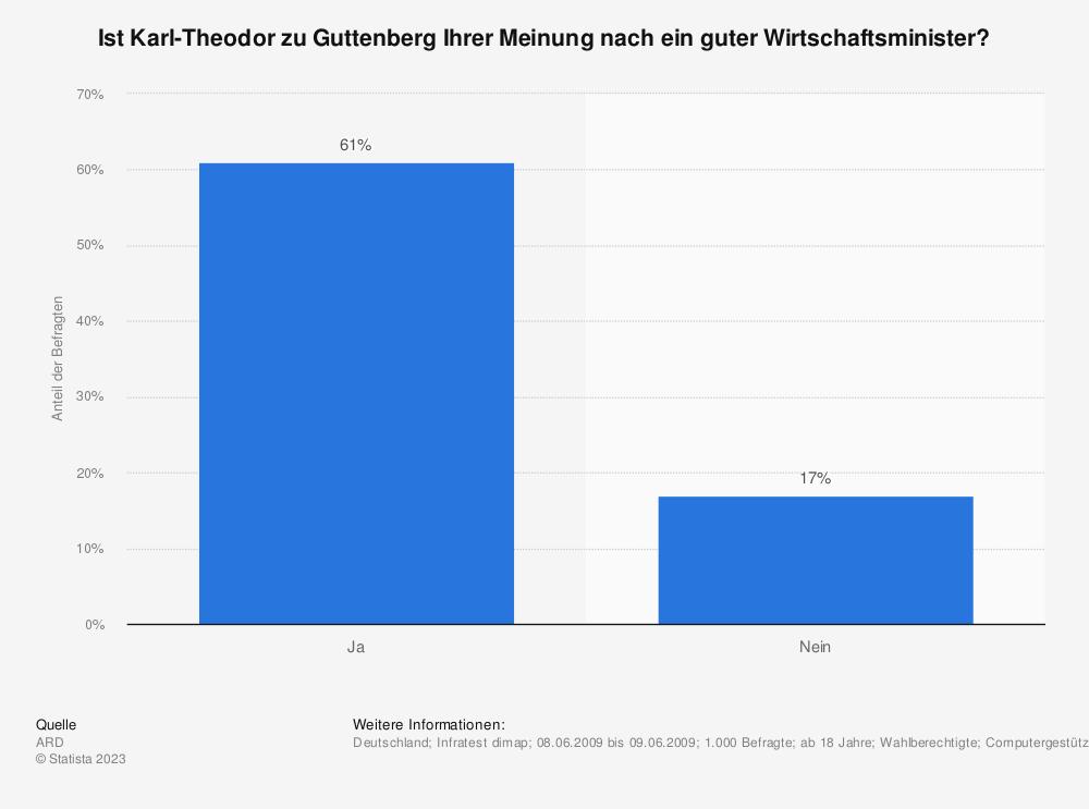 Statistik: Ist Karl-Theodor zu Guttenberg Ihrer Meinung nach ein guter Wirtschaftsminister? | Statista