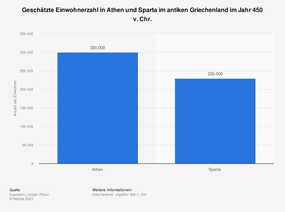Statistik: Geschätzte Einwohnerzahl in Athen und Sparta im antiken Griechenland im Jahr 450 v. Chr.  | Statista