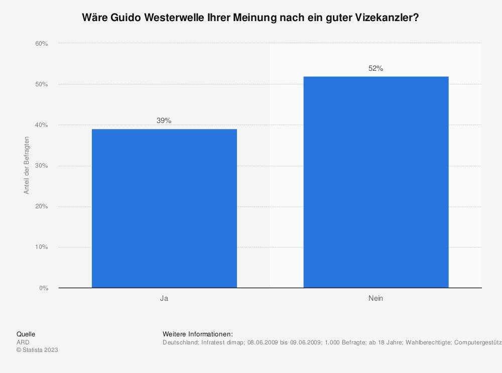 Statistik: Wäre Guido Westerwelle Ihrer Meinung nach ein guter Vizekanzler? | Statista