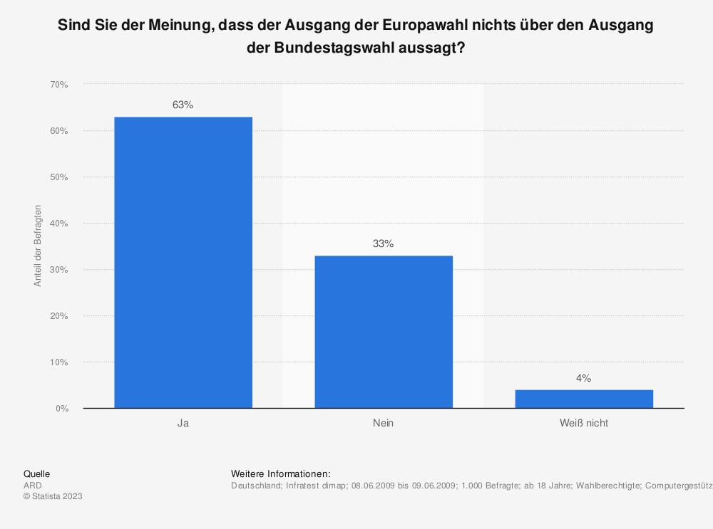 Statistik: Sind Sie der Meinung, dass der Ausgang der Europawahl nichts über den Ausgang der Bundestagswahl aussagt? | Statista