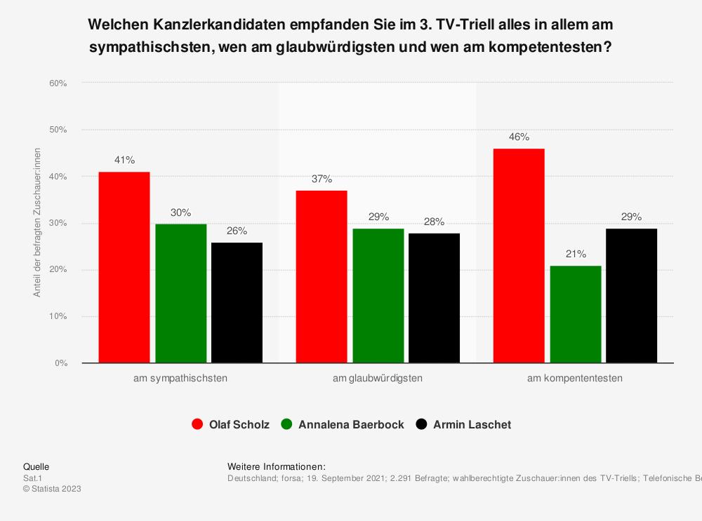Statistik: Welchen Kanzlerkandidaten empfanden Sie im 3. TV-Triell alles in allem am sympathischsten, wen am glaubwürdigsten und wen am kompetentesten? | Statista