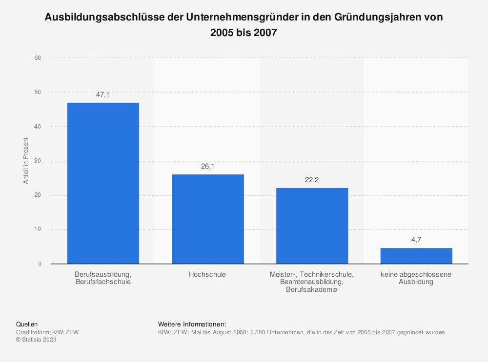 Statistik: Ausbildungsabschlüsse der Unternehmensgründer in den Gründungsjahren von 2005 bis 2007 | Statista