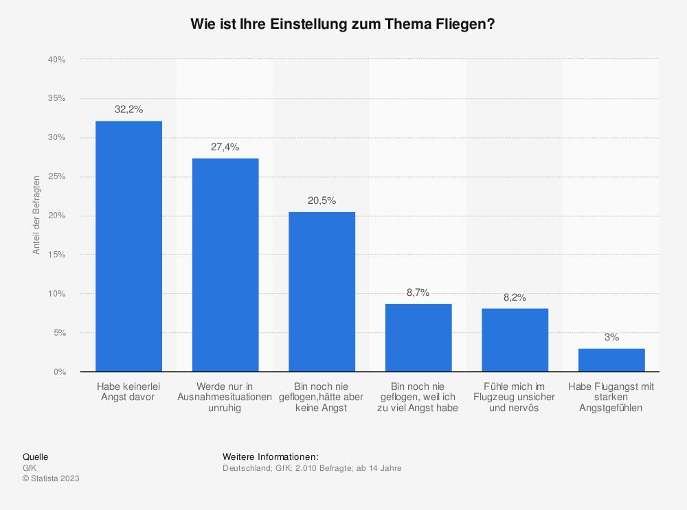Statistik: Wie ist Ihre Einstellung zum Thema Fliegen? | Statista