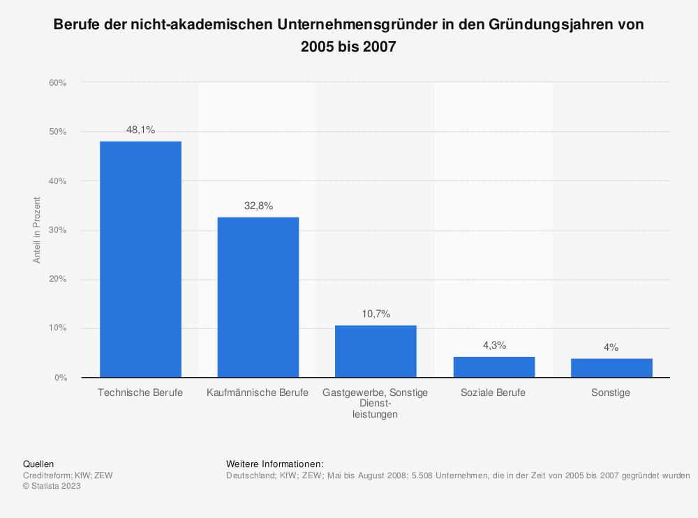 Statistik: Berufe der nicht-akademischen Unternehmensgründer in den Gründungsjahren von 2005 bis 2007 | Statista