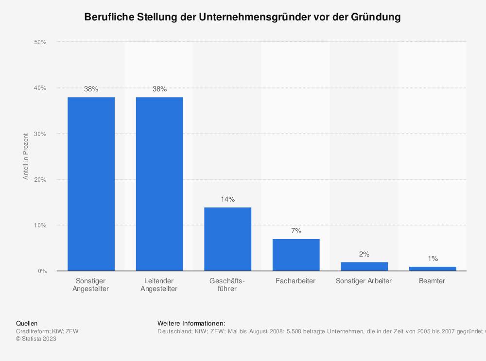 Statistik: Berufliche Stellung der Unternehmensgründer vor der Gründung | Statista
