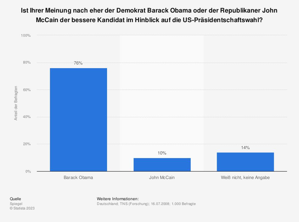 Statistik: Ist Ihrer Meinung nach eher der Demokrat Barack Obama oder der Republikaner John McCain der bessere Kandidat im Hinblick auf die US-Präsidentschaftswahl? | Statista