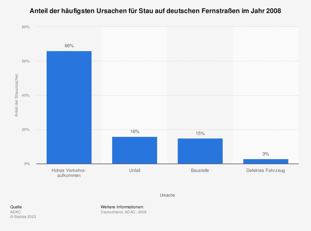 Statistik: Anteil der häufigsten Ursachen für Stau auf deutschen Fernstraßen im Jahr 2008 | Statista