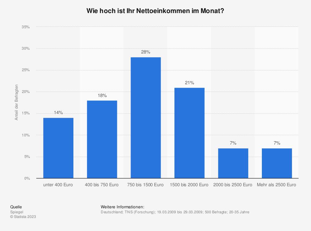 Statistik: Wie hoch ist Ihr Nettoeinkommen im Monat? | Statista