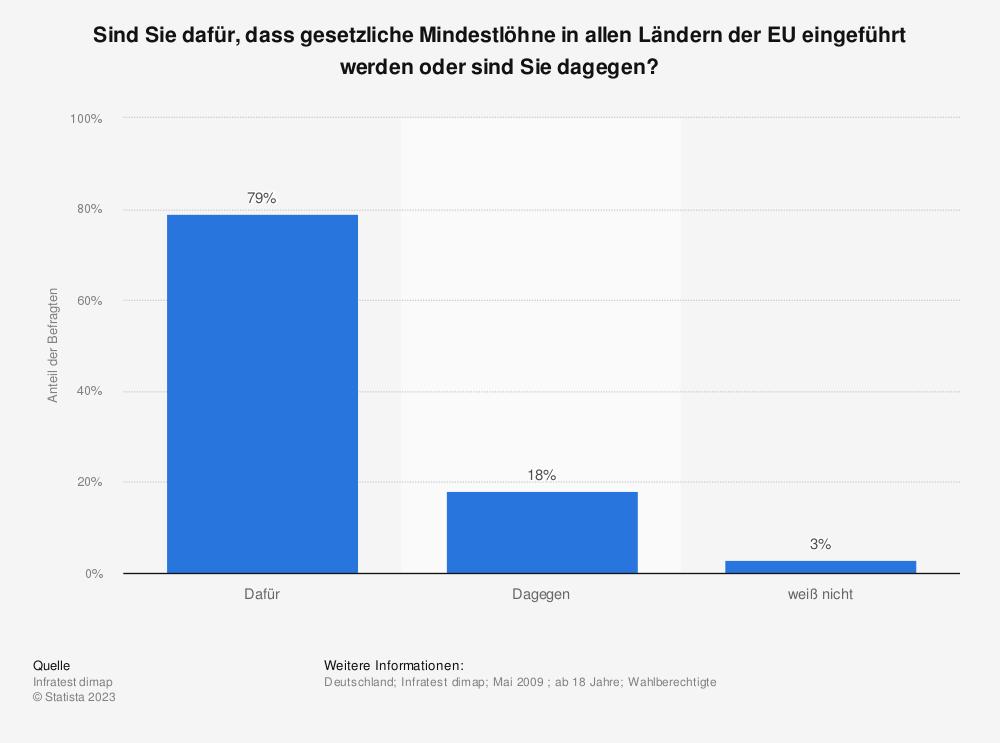 Statistik: Sind Sie dafür, dass gesetzliche Mindestlöhne in allen Ländern der EU eingeführt werden oder sind Sie dagegen? | Statista