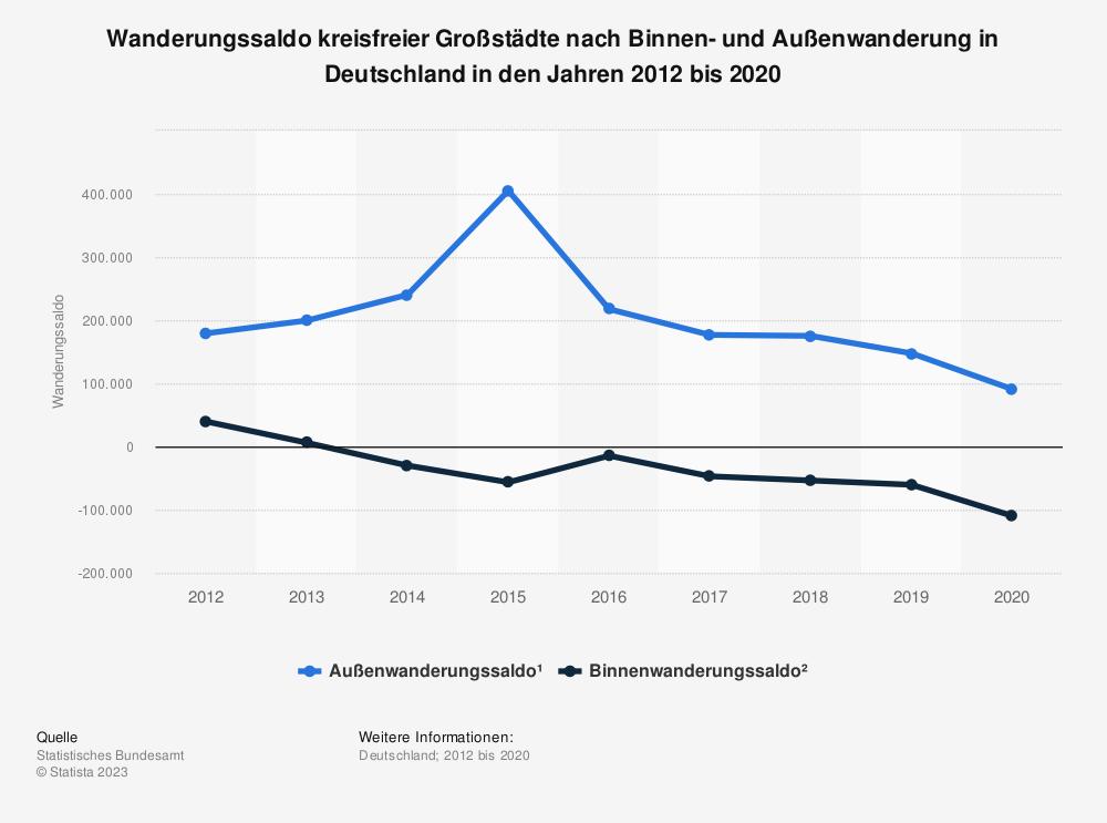 Statistik: Wanderungssaldo kreisfreier Großstädte nach Binnen- und Außenwanderung in Deutschland in den Jahren 2012 bis 2020 | Statista