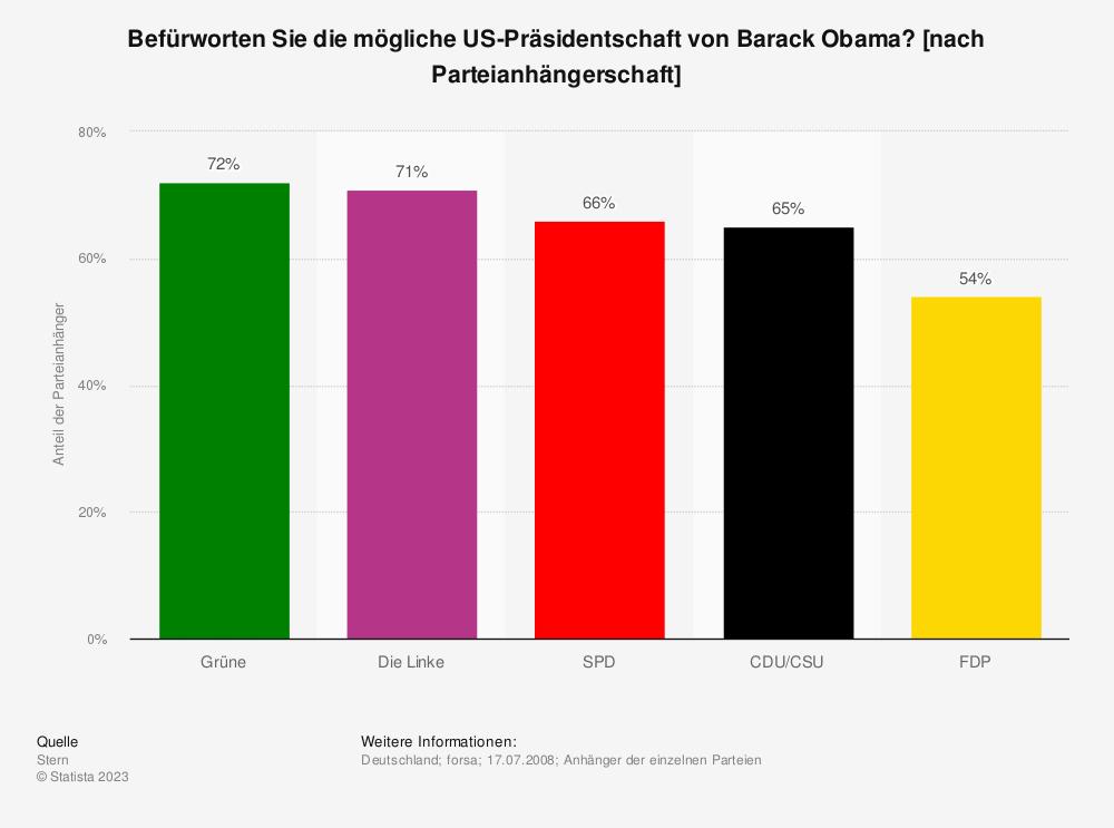 Statistik: Befürworten Sie die mögliche US-Präsidentschaft von Barack Obama? [nach Parteianhängerschaft] | Statista
