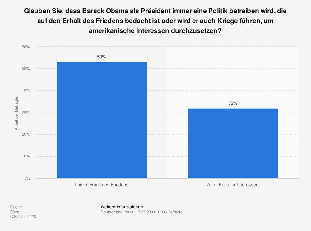 Statistik: Glauben Sie, dass Barack Obama als Präsident immer eine Politik betreiben wird, die auf den Erhalt des Friedens bedacht ist oder wird er auch Kriege führen, um amerikanische Interessen durchzusetzen? | Statista