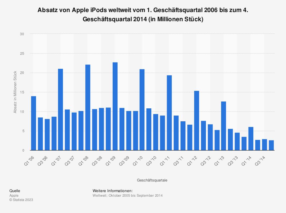 Statistik: Absatz von Apple iPods weltweit vom 1. Geschäftsquartal 2006 bis zum 4. Geschäftsquartal 2014 (in Millionen Stück) | Statista