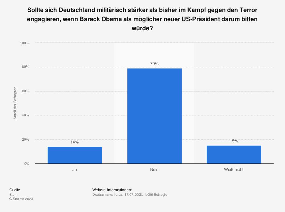 Statistik: Sollte sich Deutschland militärisch stärker als bisher im Kampf gegen den Terror engagieren, wenn Barack Obama als möglicher neuer US-Präsident darum bitten würde? | Statista