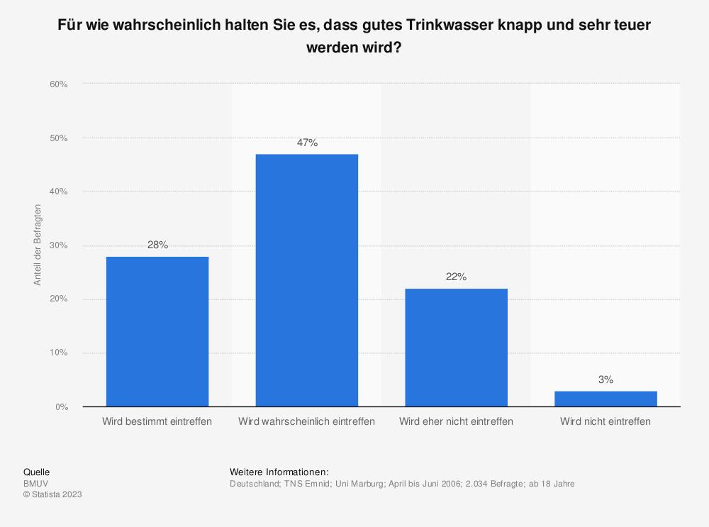 Statistik: Für wie wahrscheinlich halten Sie es, dass gutes Trinkwasser knapp und sehr teuer werden wird? | Statista