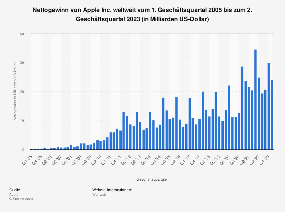Statistik: Nettogewinn von Apple Inc. weltweit vom 1. Geschäftsquartal 2005 bis zum 3. Geschäftsquartal 2014 (in Milliarden US-Dollar) | Statista