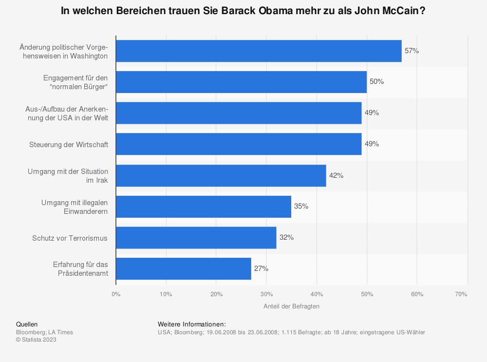 Statistik: In welchen Bereichen trauen Sie Barack Obama mehr zu als John McCain? | Statista