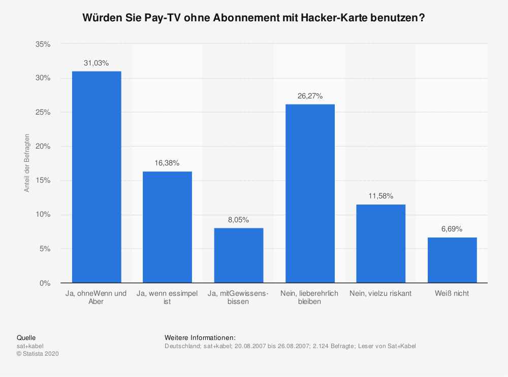 Statistik: Würden Sie Pay-TV ohne Abonnement mit Hacker-Karte benutzen? | Statista
