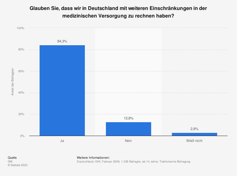 Statistik: Glauben Sie, dass wir in Deutschland mit weiteren Einschränkungen in der medizinischen Versorgung zu rechnen haben? | Statista