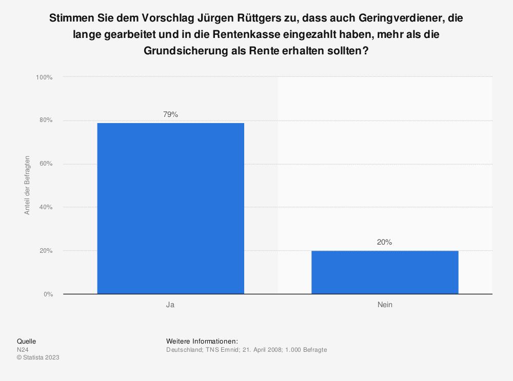 Statistik: Stimmen Sie dem Vorschlag Jürgen Rüttgers zu, dass auch Geringverdiener, die lange gearbeitet und in die Rentenkasse eingezahlt haben, mehr als die Grundsicherung als Rente erhalten sollten? | Statista