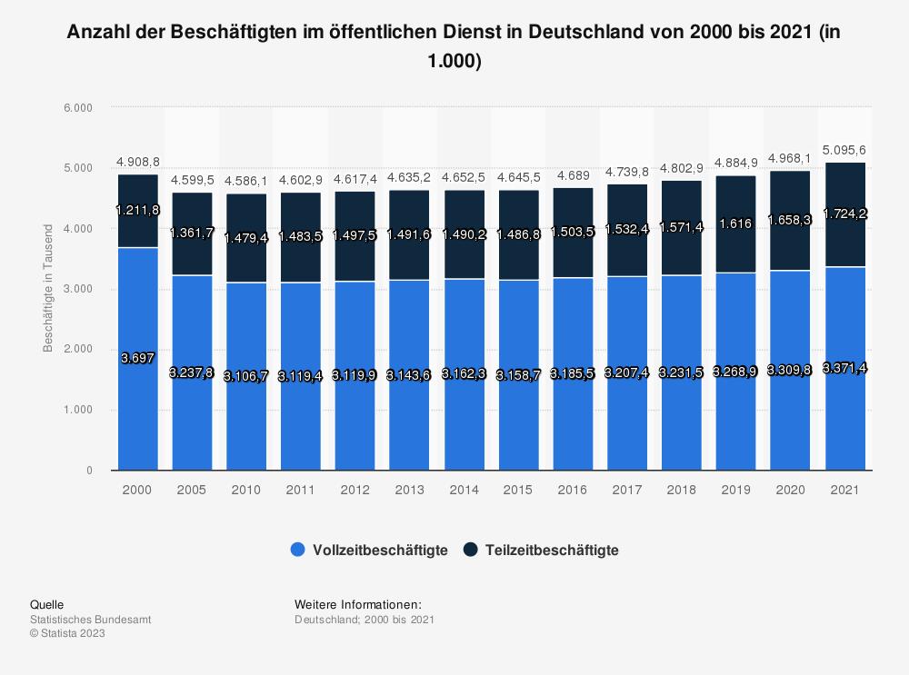 Statistik: Anzahl der Beschäftigten im öffentlichen Dienst in Deutschland von 2004 bis 2016 (in 1.000) | Statista