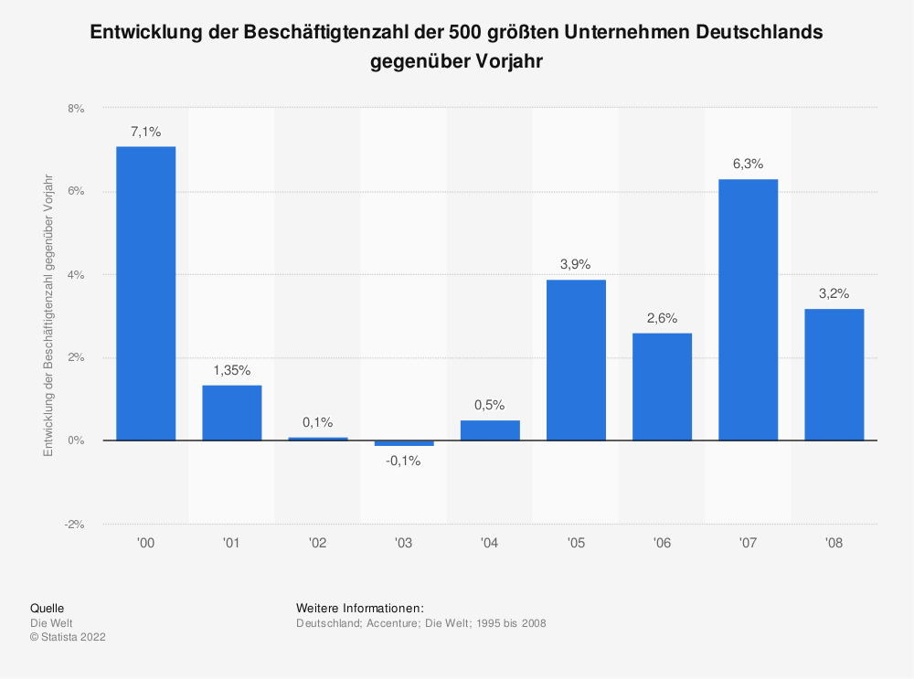 Statistik: Entwicklung der Beschäftigtenzahl der 500 größten Unternehmen Deutschlands gegenüber Vorjahr | Statista